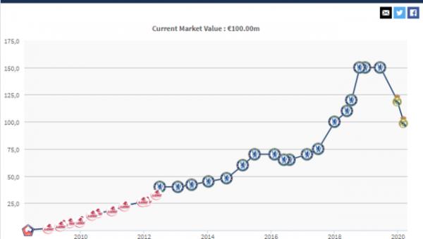 Valor de mercado de Hazard